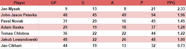 Lewandowski stats