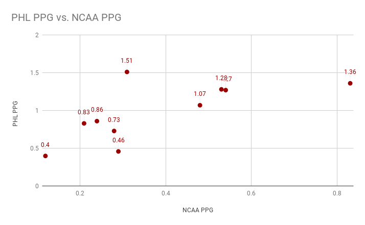 PHL PPG vs. NCAA PPG (2)