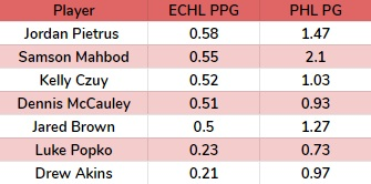 PPG ECHL.jpg
