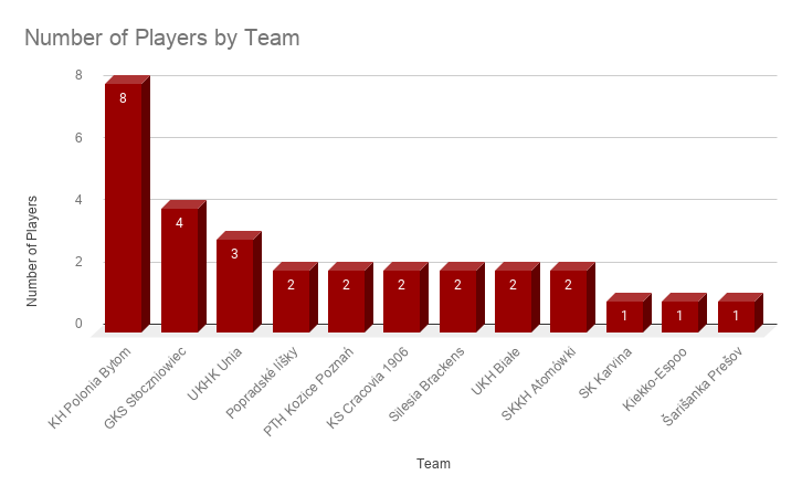 Number of Players by Team