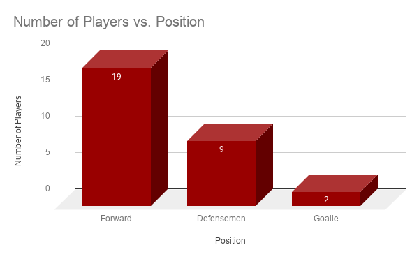 Number of Players vs. Position