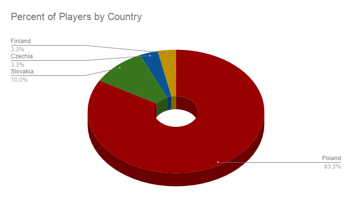 Percent of Players by Country